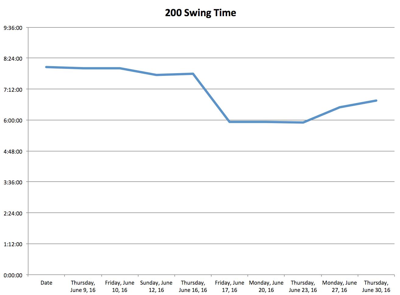 200 Swing Time