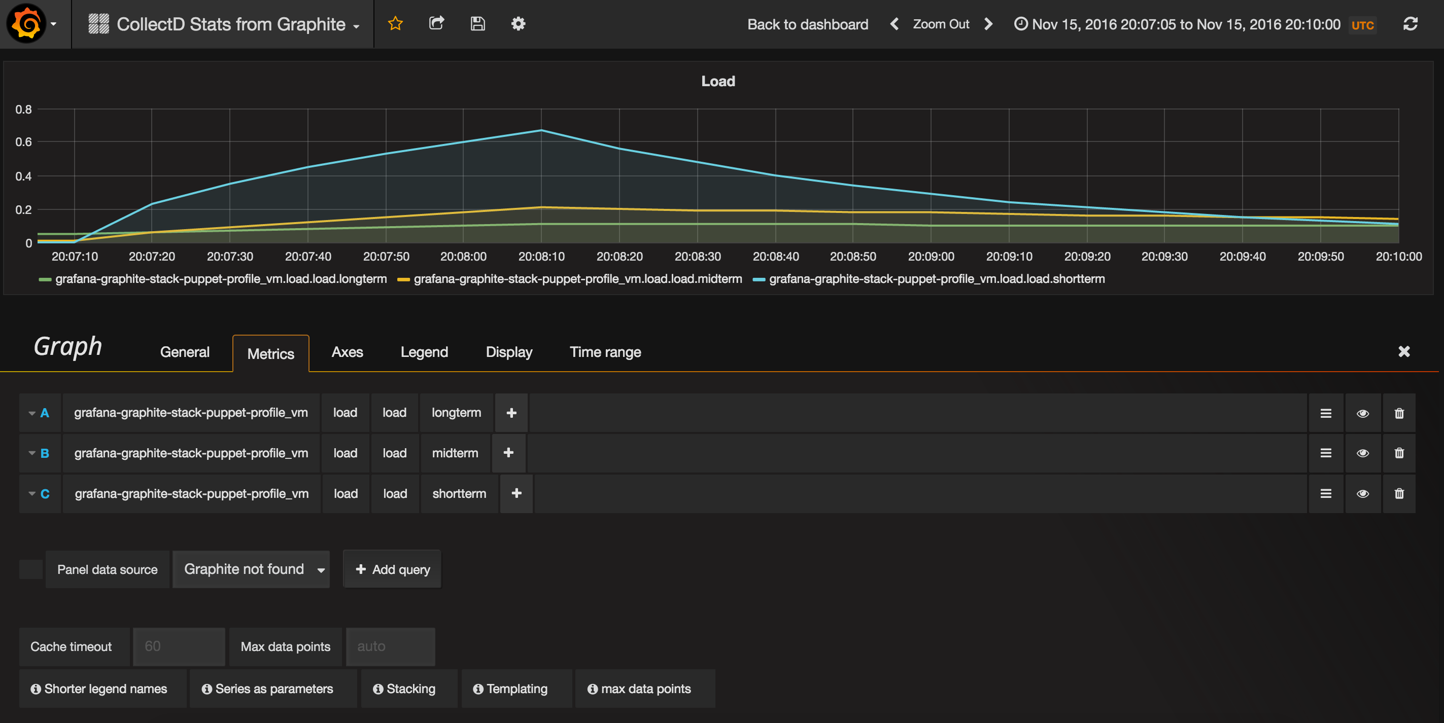 An example metrics stack with Collectd, Graphite and Grafana