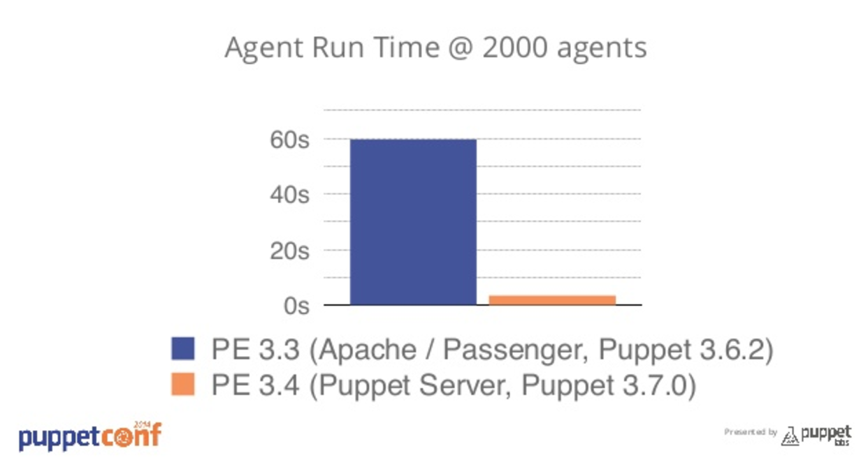 Agents running faster